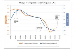 Papa John's: Change in Comparable Sales & Adjusted EPS - issued by founder John Schnatter