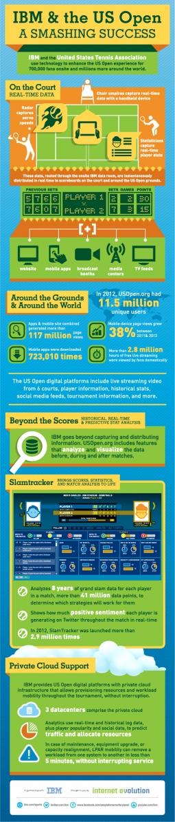 US Open Infographic