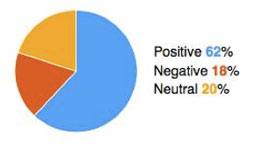 Sentiment analysis of tweets about 'Super 8'