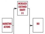 Seeking Higher ROI? Base Strategy on Customer Equity