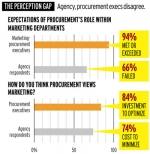 ANA Study Shows Wide Disparity on Procurement Value