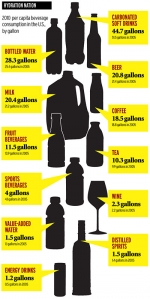 Bottom's Up! A Look at America's Drinking Habits