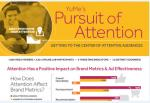Is Your Audience Really Paying Attention?
