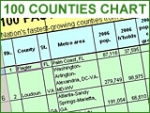 Florida's Flagler is the fastest growing country. See the chart for the ranking of the top 100 counties by growth rate.