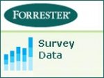 The findings of a just-released Forrester Research survey are bleak for ad agencies.