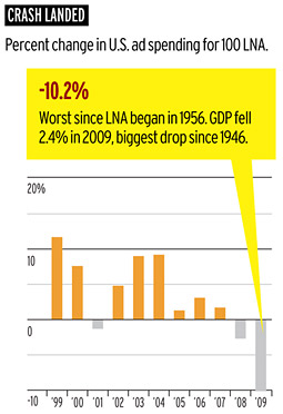 Top 100 Outlays Plunge 10% but Defying Spend Trend Can Pay Off