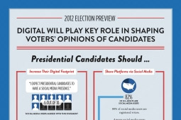 Stat of the Day: 88% of Social-Media Users Are Registered Voters