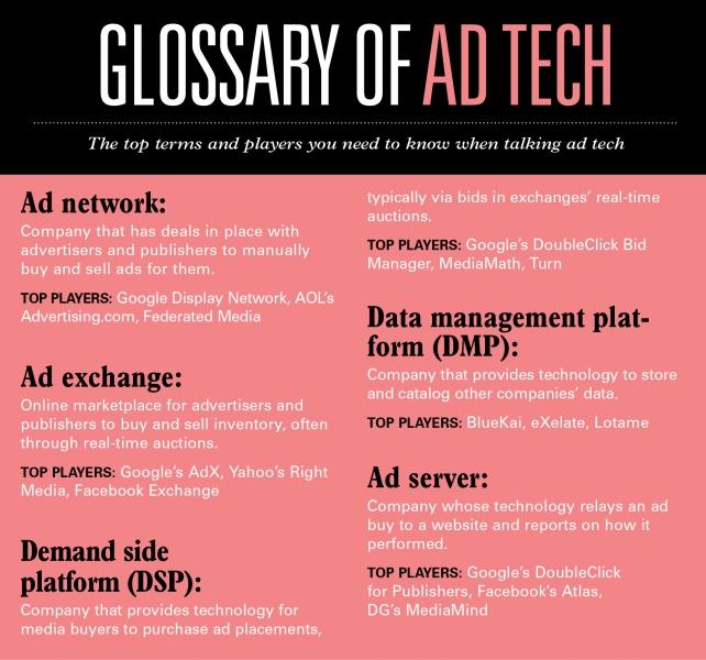 Glossary of Ad Tech Companies