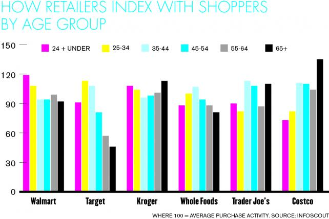 Walmart beats all retailers among people under 24, and all but Target among those 25-34, according to InfoScout.