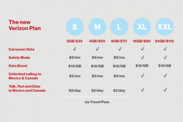 Verizon's new pricing structure for data plans