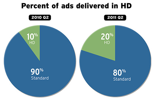 Stat of the Day: HD Ads Double