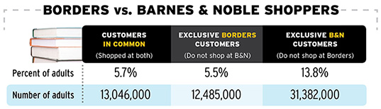 With Borders Gone, What does Barnes & Noble Stand to Gain