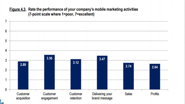 The CMO Survey finds mobile marketing is underperforming.