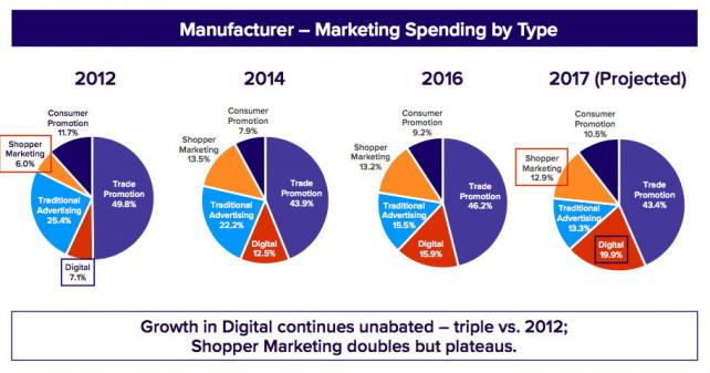 Study: CPG Now Spends More on Digital Than Traditional Ads, but Shoppers Doubt They Work