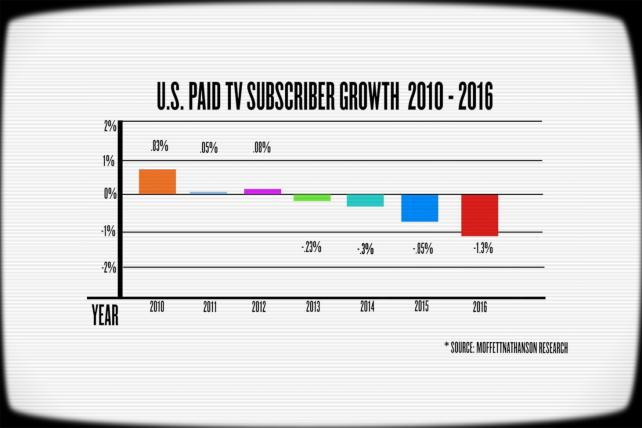 Cord-Cutting and Cable's Decline: New Digital Crash Course Video
