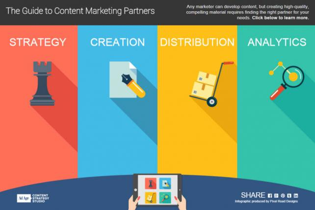The Four Steps to Great Content Marketing