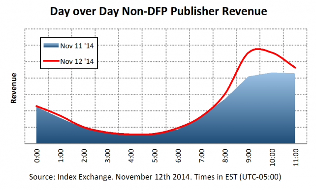 Publishers not reliant on Doubleclick for Publishers (DFP) saw their revenue spike this morning.