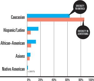 How to Solve Adland's Diversity Problem