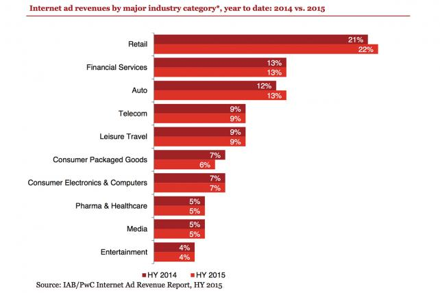 Retail, financial services and automotive continue to lead in advertising spend.