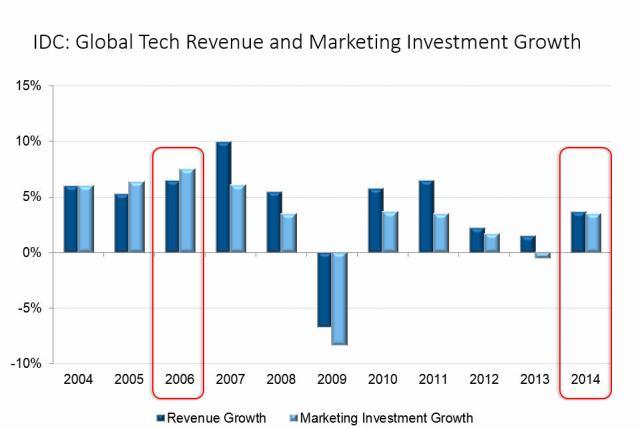 Source: IDC's 2004-2014 Tech Marketing Barometer Surveys