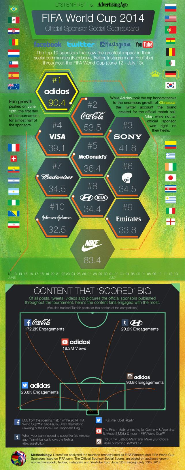The 10 World Cup Sponsors That Grew the Most in Followers, Fans and Subscribers