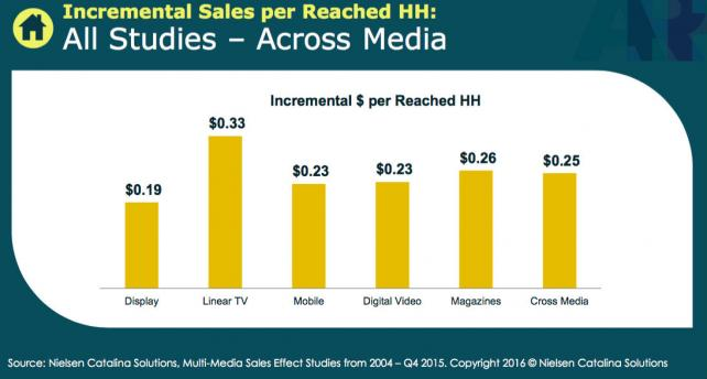 Increase in sales per household in Nielsen Catalina Solutions study.