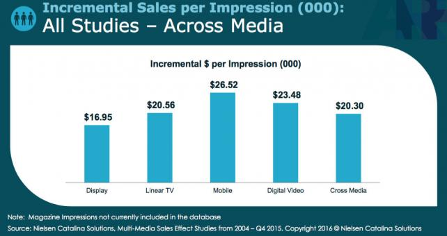 Increase in sales per thousand impressions in Nielsen Catalina Solutions study.