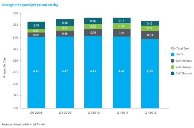 Nielsen research found that live TV continues to overwhelmingly dominate U.S. viewing.