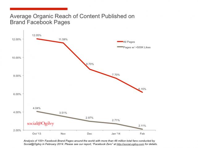 social media murcia javier gomez  Soluciones al declive orgánico de Facebook Zero Visibilidad reflexiones herramientas facebook estrategias
