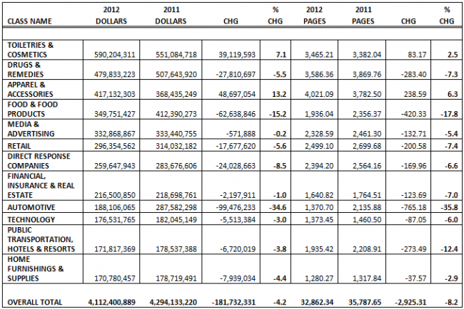 Magazines' top ad categories in the first quarters of 2012 and 2011. Data as of April 4.