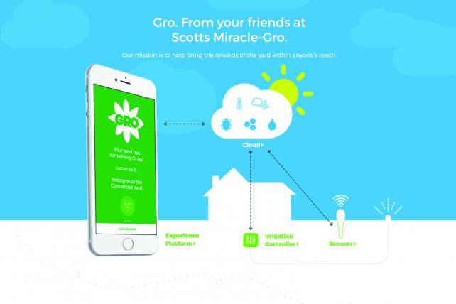Scotts Connected Yard Gro app