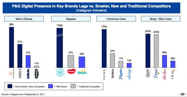 P&G is lagging rivals in digital marketing according to Peltz. The proof: Instagram followers.