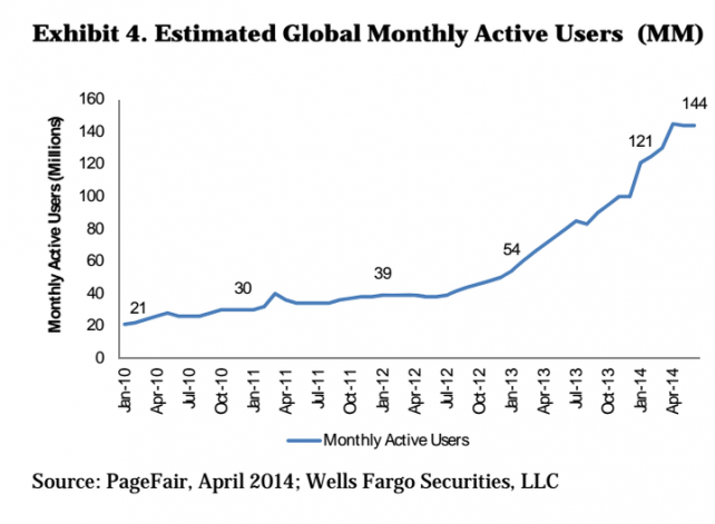 The number of those using ad-blocking technology is on the rise.