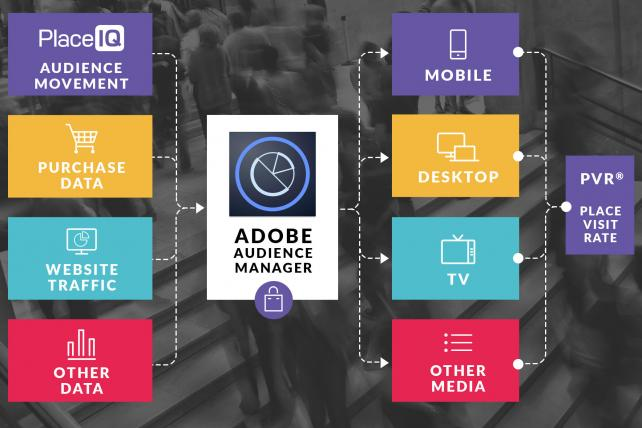 Adobe Adds Mobile Location Data to Its Audience Platform