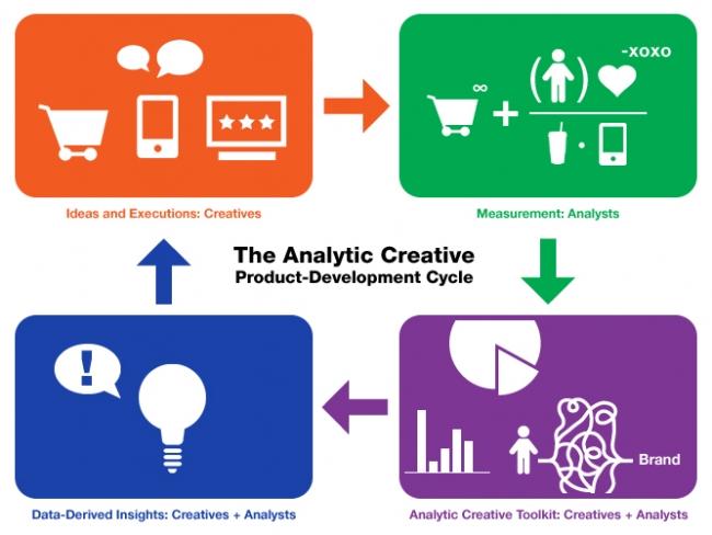 The Analytic Creative