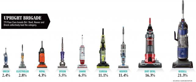 dyson pricing strategy