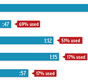 Stat of the Day: Half of Kids Under 8 Have Access to Mobile Media