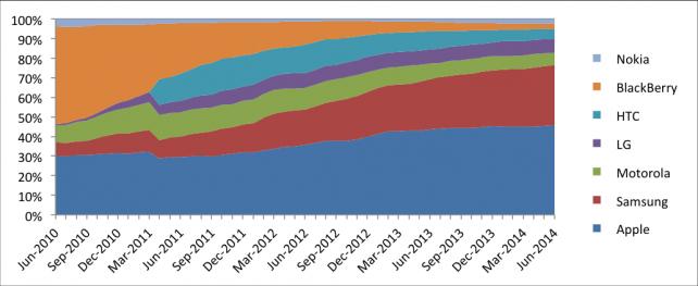 U.S. smartphone market share
