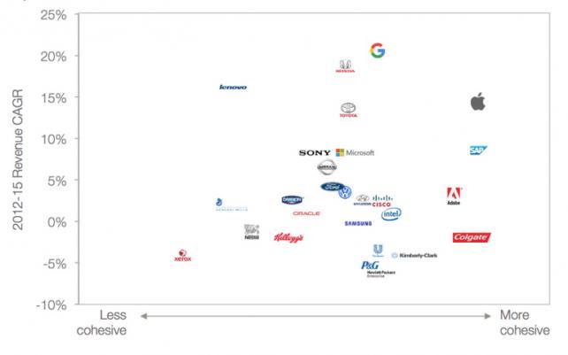 Interbrand chart