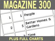 Leading Magazines Gain 5.2% to $36.6 Billion
