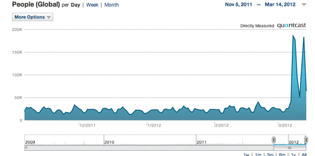Those traffic spikes are the Olive Garden review in this chart by Quantcast.