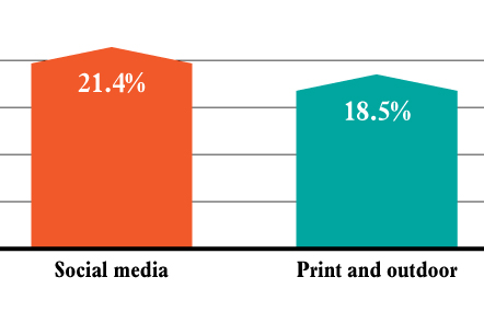 Small Businesses Spend More on Social Than Any Other Media