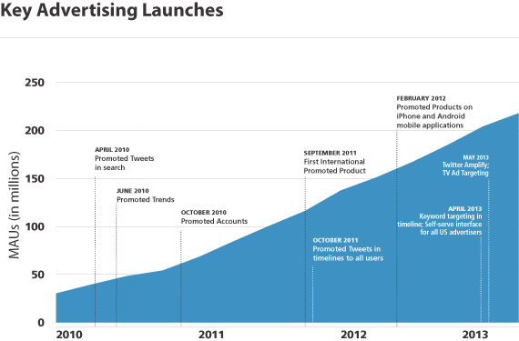 Timeline: Twitter ad launches