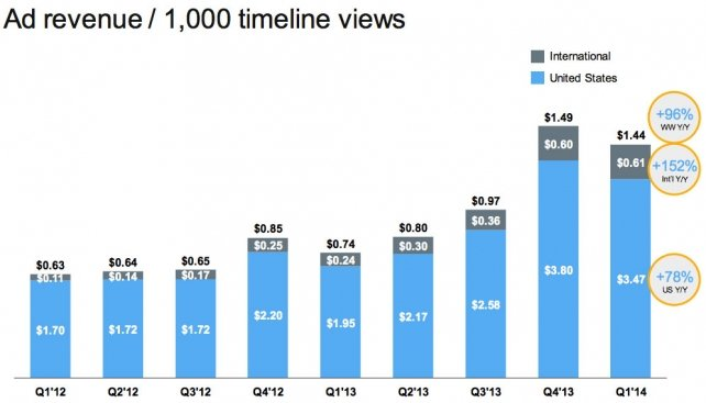 Ad revenue per thousand timeline views
