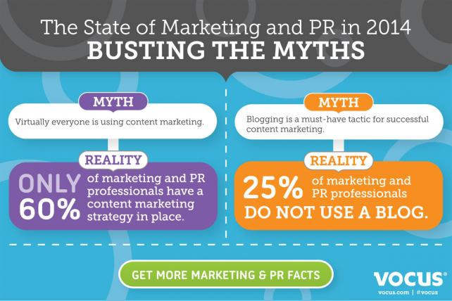 The State of Marketing and PR in 2014: Myth Versus Reality