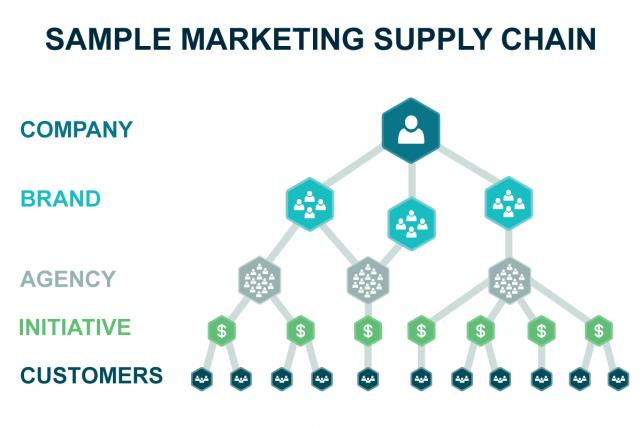 Marketing Supply Chains Are a Trillion-Dollar Mess