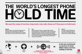 Bradesco Seguro The World's Longest Phone Hold Time