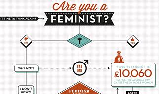 Bravo Rebranding Feminism Flowchart