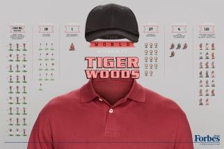 Forbes Billionaires - Tiger Woods